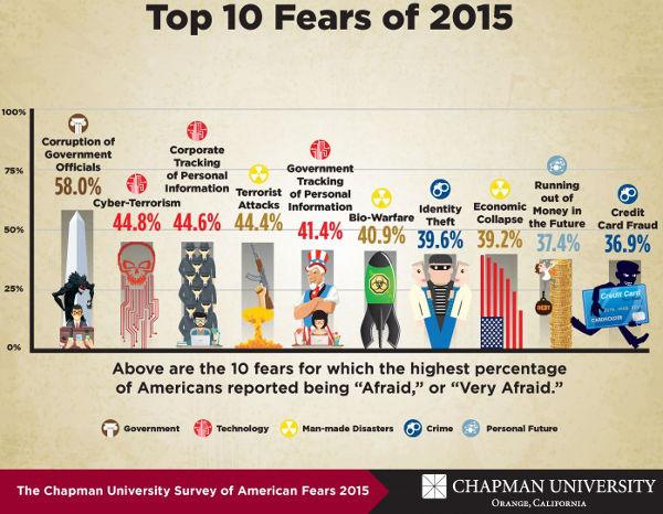 Top_10_Fears