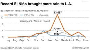 El Nino rainfall 1998. L.A.