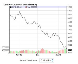 WTI Crude 3 month chart 1/16/16