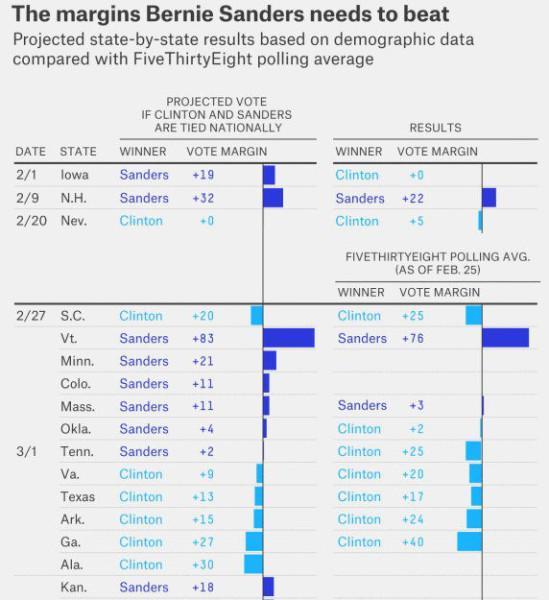 What Sanders needs to win