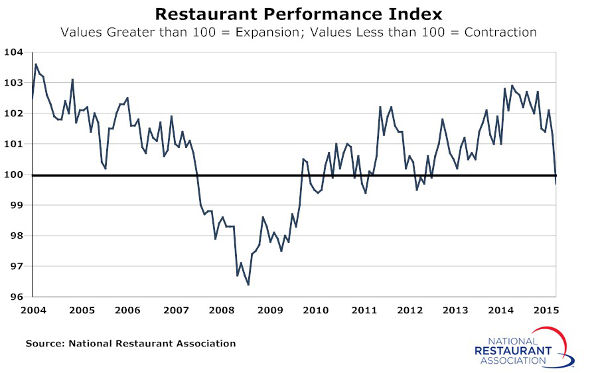 Restaurant-Performance-Index-Dec2015