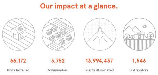 Kingo Energy impact