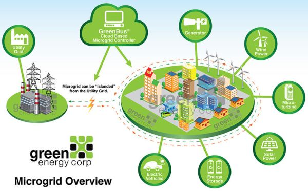 Microgrid overview. Green Energy Corp.