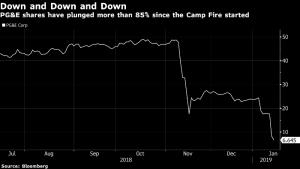 PG&E stock price crates. Bloomberg