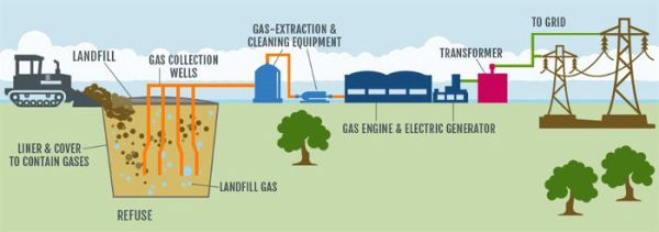 Landfill gas to energy. Advanced Disposal.