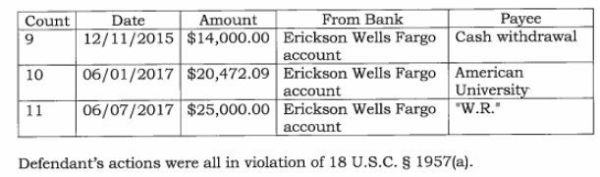 Paul Erickson indictment. Payment to American University