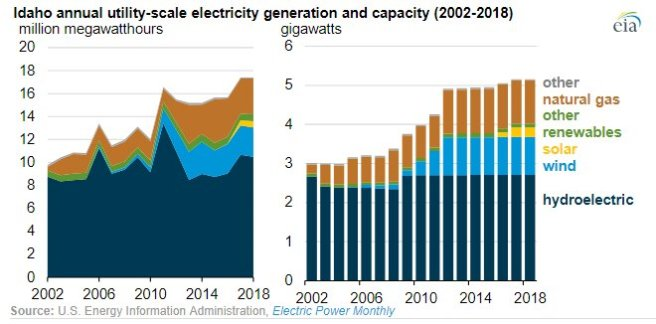 Idaho electricity in-state by source