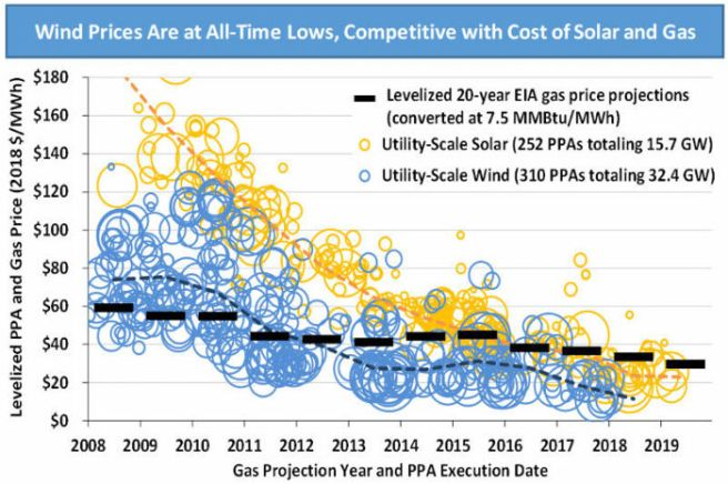 Wind energy prices