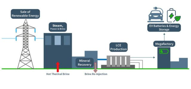 Controlled Thermal Resources lithium-geothermal