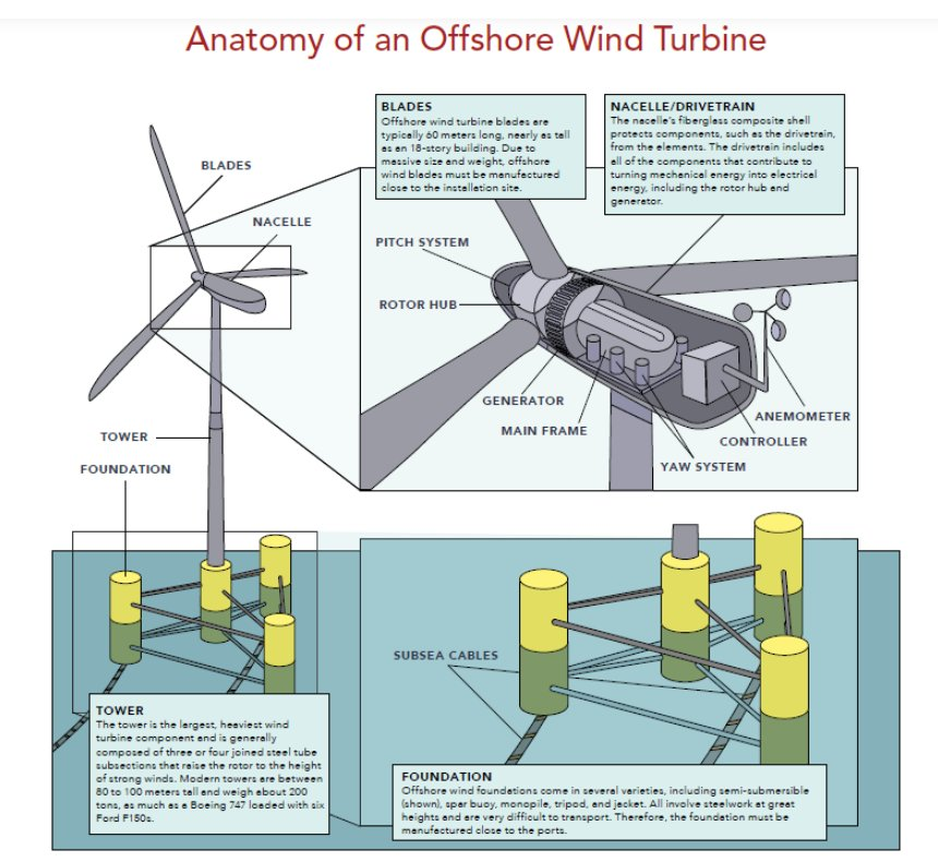 Floaters. Offshore wind turbines.
