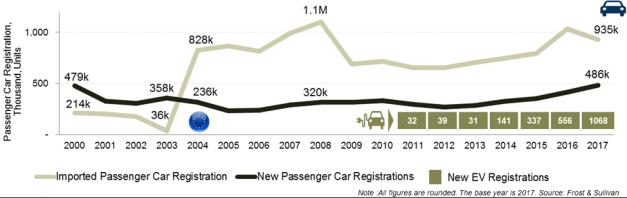 Rysunek 2: Rynek samochodów osobowych wPolsce, 2000-2017