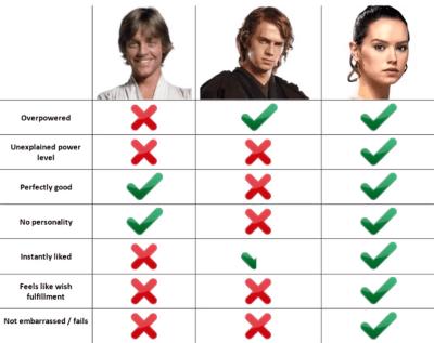 Mary Sue Skywalker Palpatine.