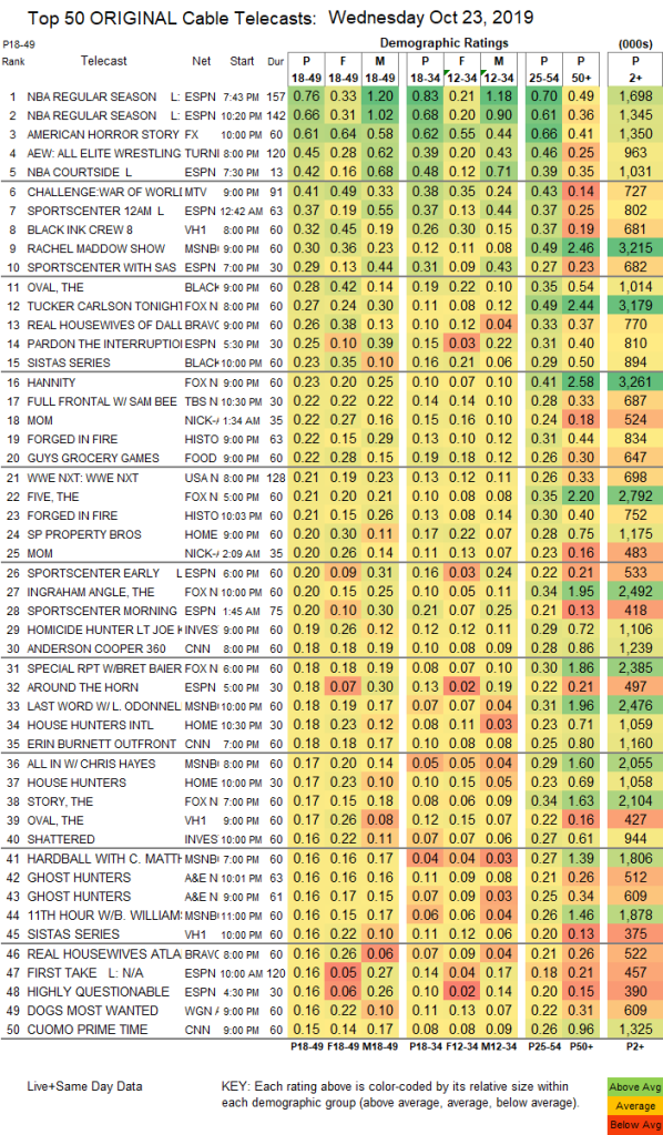 ratings-aew-nxt-23-oct