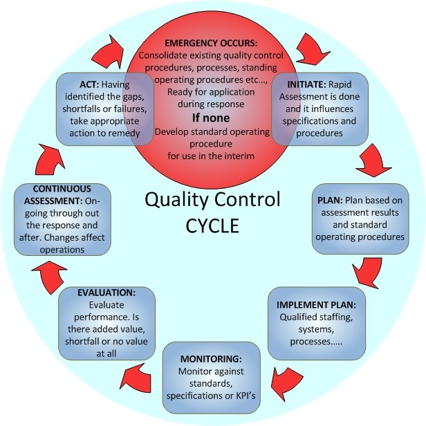 quality management tools