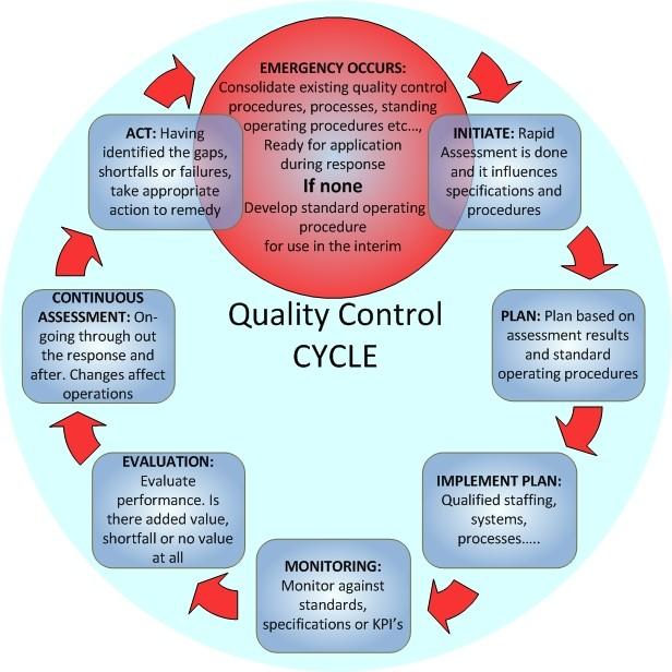 quality management tools