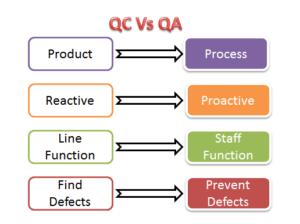 QC vs QA