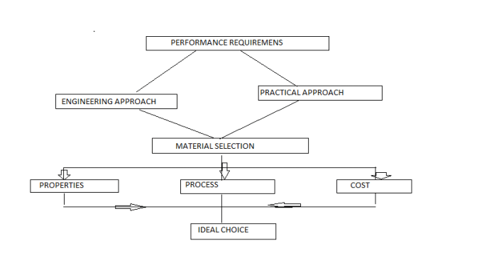 flow diagram product performance