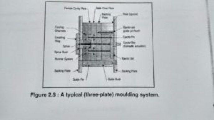 three plate molding system