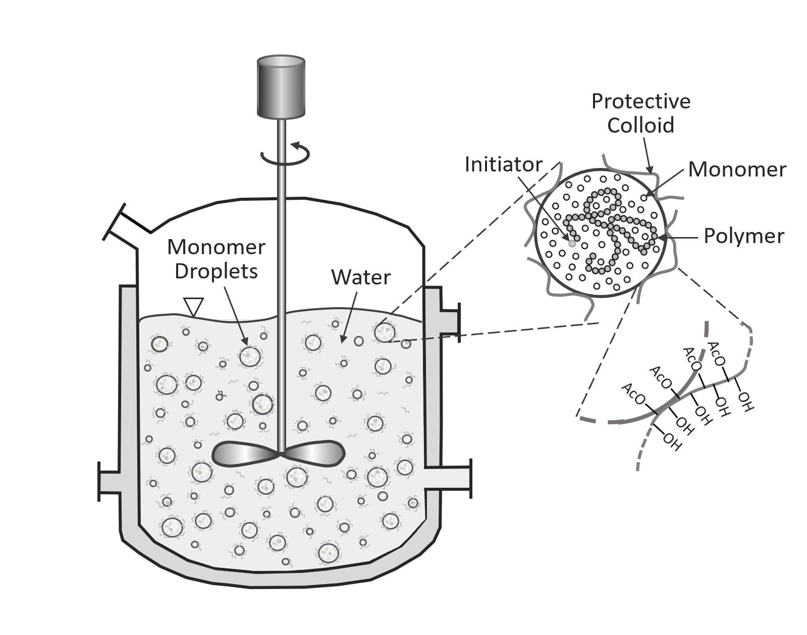 Suspension Polymerization