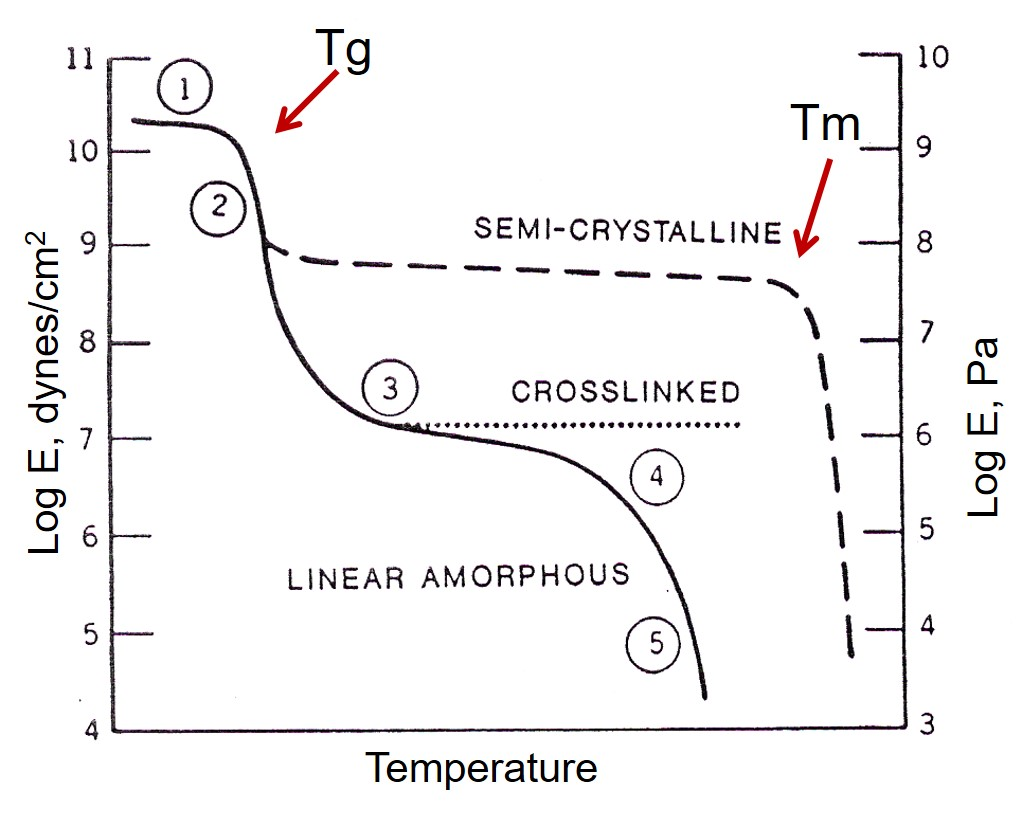 Characterization Of Thermosets Part 19 Heat Deflection