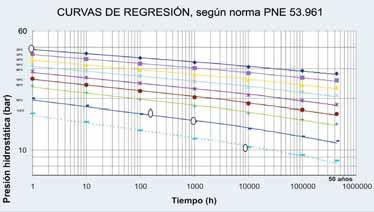Curva regresion multicapa