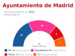 Resultados Ayuntamiento de Madrid   Elecciones Municipales 2015   Fuente Ministerio del Interior (Gobierno de España)