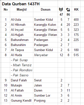 Data Qurban Iduladha 1437H Desa Ponjong