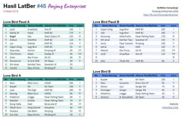 Hasil LatBer #45 Ponjong Enterprises