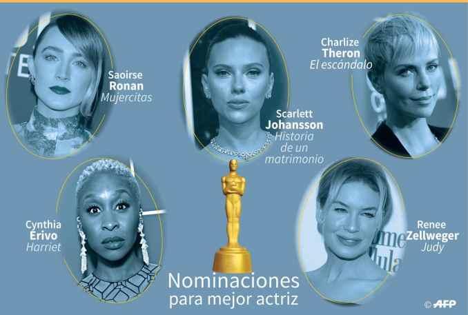 Actrices Nominadas 2020 Mejor actriz