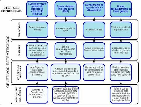 PDAI – Plano Diretor de Automação Integrado (3/5)