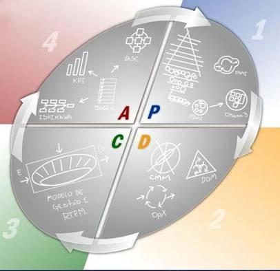 PDAI – Plano Diretor de Automação Integrado (4/5)