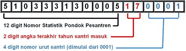 nomor induk santri ponpes