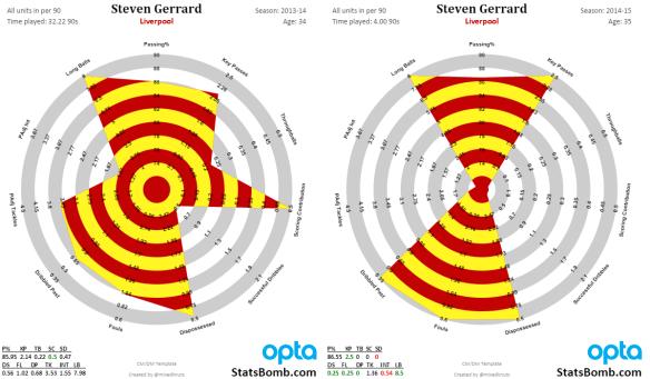 Gerrard_Early2015