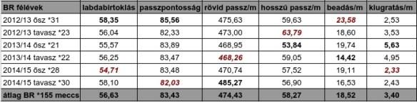 BR_felevek_passzolas