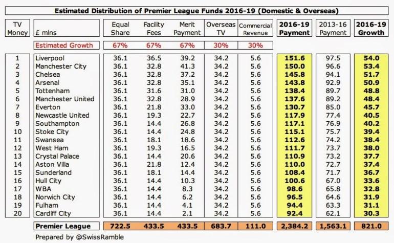 4 PL Distribution growth
