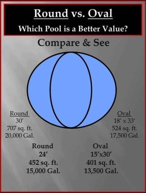 Round versus Oval above ground pool