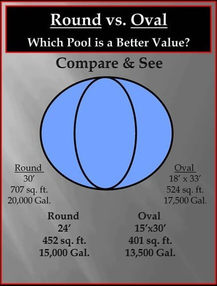 Round versus Oval above ground pool