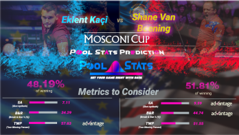 Pool Stats Mosconi Cup Prediction