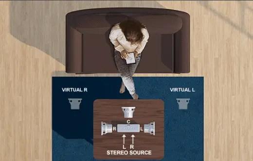 Riva's patented Trillium system