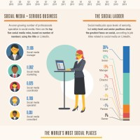 1357% Increase In Demand for Social Media Jobs Since 2010 INFOGRAPHIC