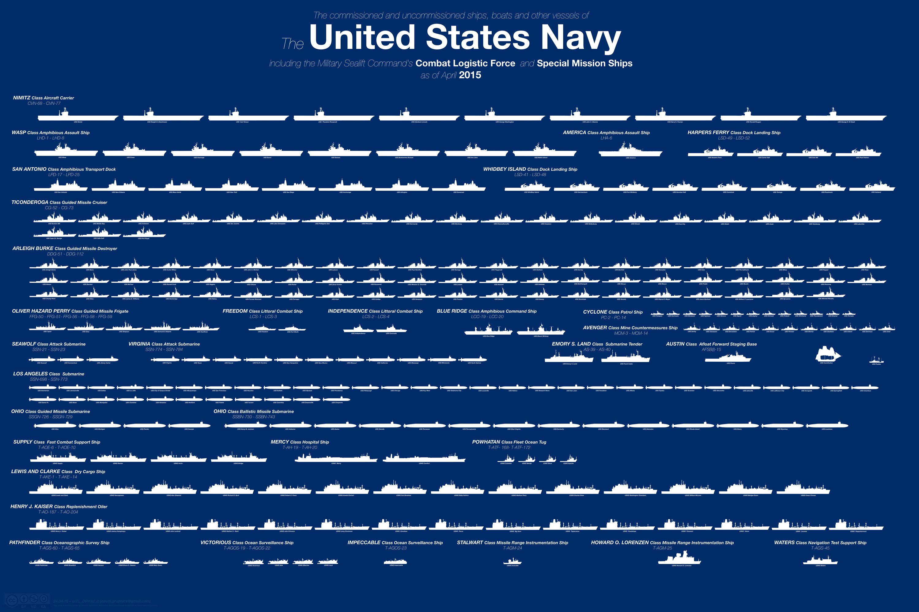 How Many Aircraft Carriers Does Russia Have
