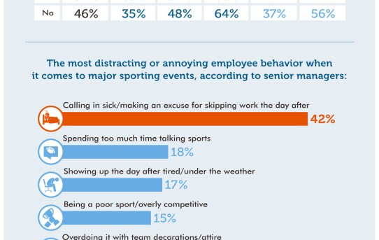 More Than Half Of Professionals Know Someone Who's Skipped Work The Day After A Major Sports Event