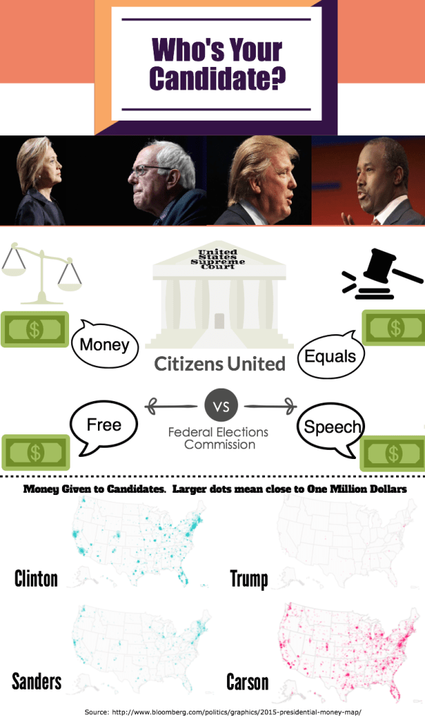 Money and Politcs