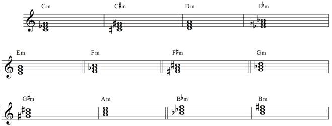 Chords In Major Keys Popgrammar