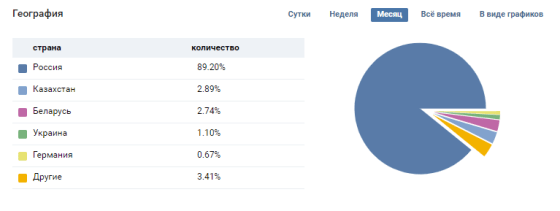 Information about the audience of the page in the statistics of VK