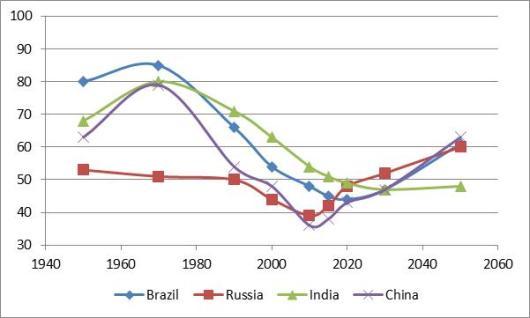 Fig. 2. Total Dependency Ratio