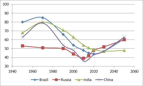 BRIC Countries Total Dependency Ratios