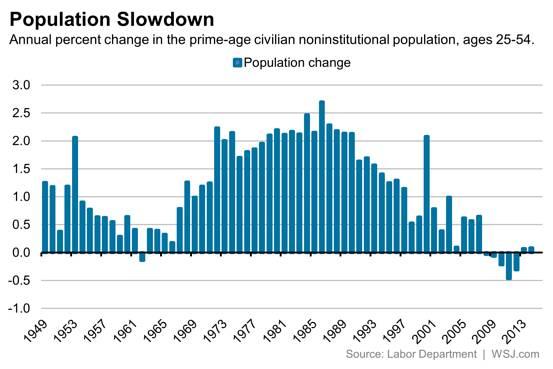 PopulationSlowdownWSJ