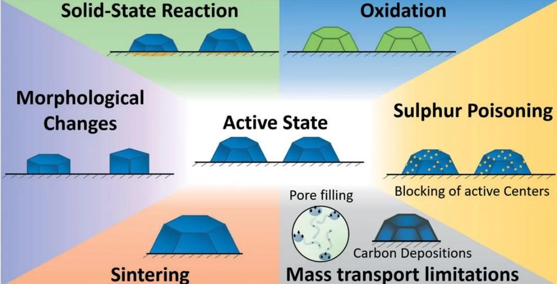 Исследователи детальнее изучили катализ в процессе Фишера-Тропша