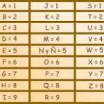Numerologia – opis